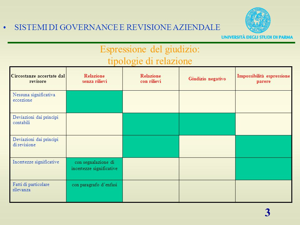 SISTEMI DI GOVERNANCE E REVISIONE AZIENDALE 14 La data della relazione è quella in cui hanno avuto termine le procedure di revisione.