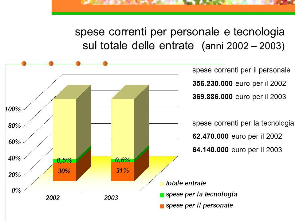spese correnti per personale e tecnologia sul totale delle entrate ( anni 2002 – 2003) spese correnti per il personale 356.230.000 euro per il 2002 36