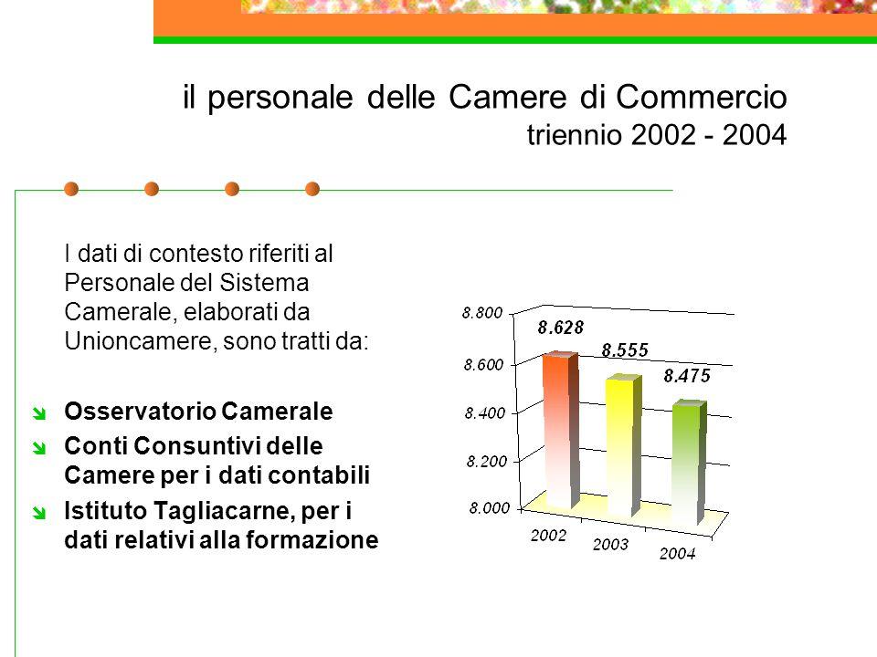 il personale delle Camere di Commercio triennio 2002 - 2004 I dati di contesto riferiti al Personale del Sistema Camerale, elaborati da Unioncamere, s