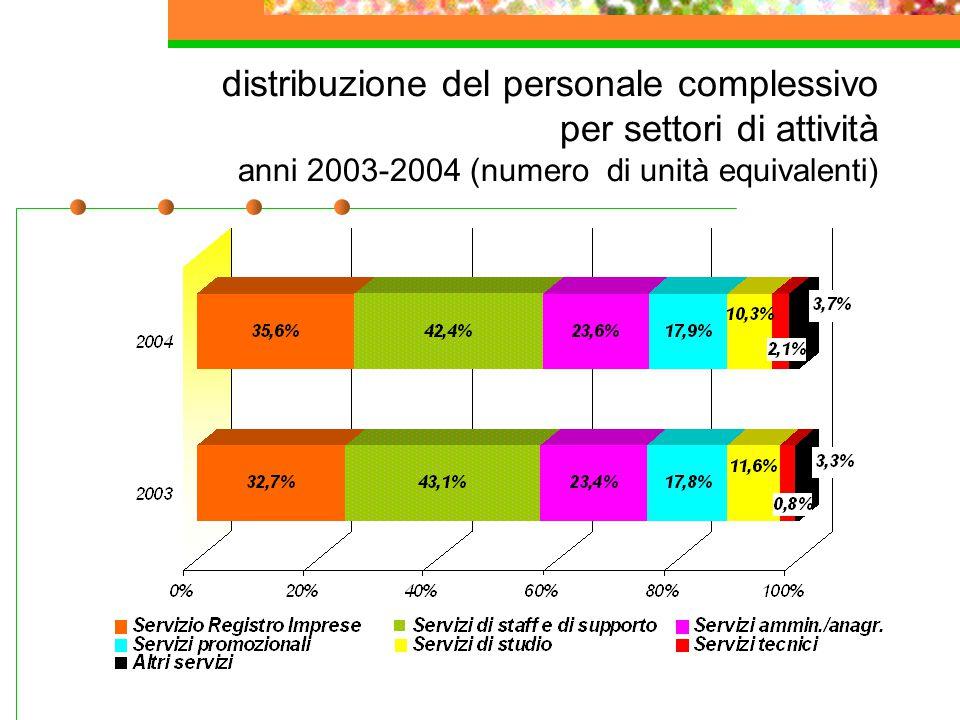 distribuzione del personale complessivo per settori di attività anni 2003-2004 (numero di unità equivalenti)