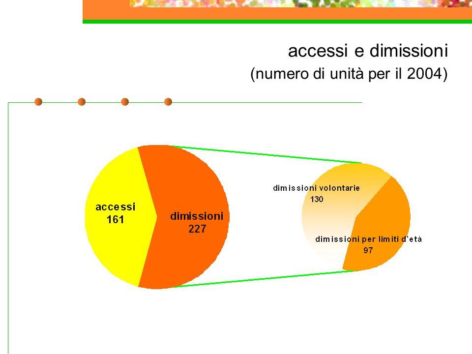 accessi e dimissioni (numero di unità per il 2004)