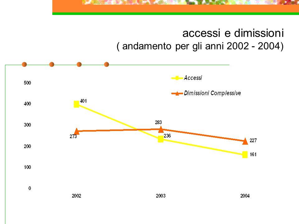 accessi e dimissioni ( andamento per gli anni 2002 - 2004)