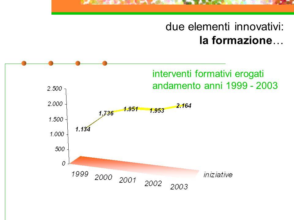 due elementi innovativi: la formazione… interventi formativi erogati andamento anni 1999 - 2003