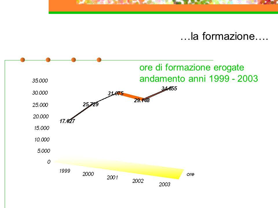 …la formazione…. ore di formazione erogate andamento anni 1999 - 2003