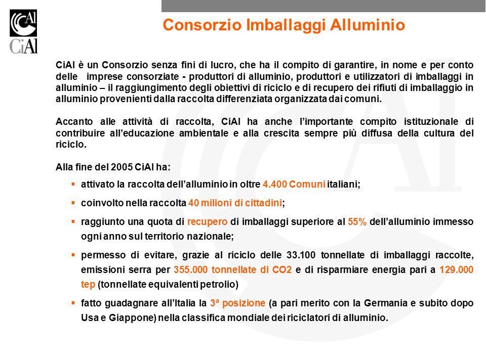 CiAl è un Consorzio senza fini di lucro, che ha il compito di garantire, in nome e per conto delle imprese consorziate - produttori di alluminio, produttori e utilizzatori di imballaggi in alluminio – il raggiungimento degli obiettivi di riciclo e di recupero dei rifiuti di imballaggio in alluminio provenienti dalla raccolta differenziata organizzata dai comuni.