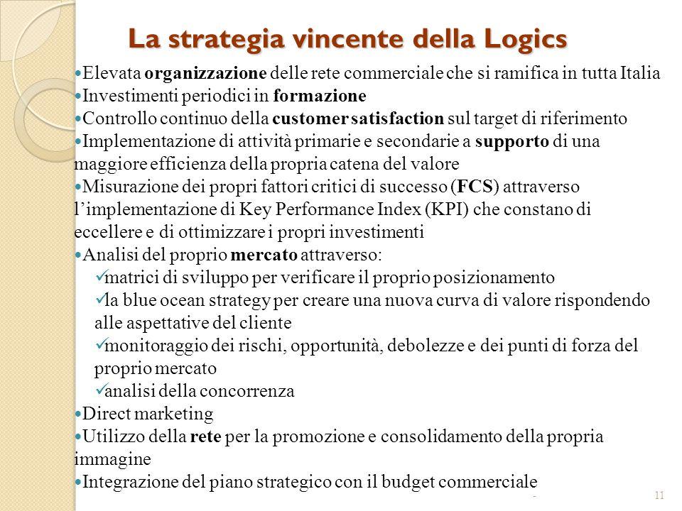 La strategia vincente della Logics Elevata organizzazione delle rete commerciale che si ramifica in tutta Italia Investimenti periodici in formazione