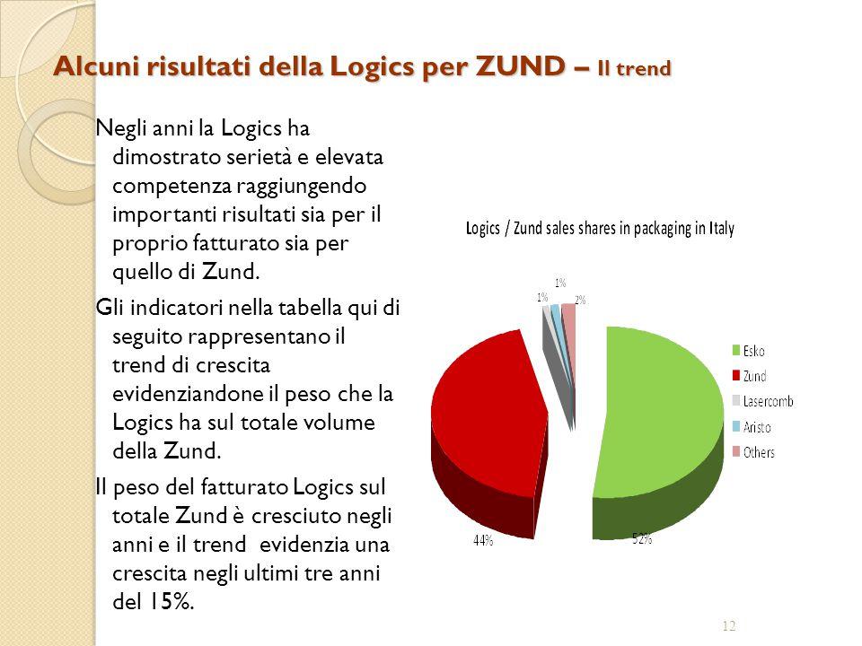 Alcuni risultati della Logics per ZUND – Il trend Negli anni la Logics ha dimostrato serietà e elevata competenza raggiungendo importanti risultati sia per il proprio fatturato sia per quello di Zund.