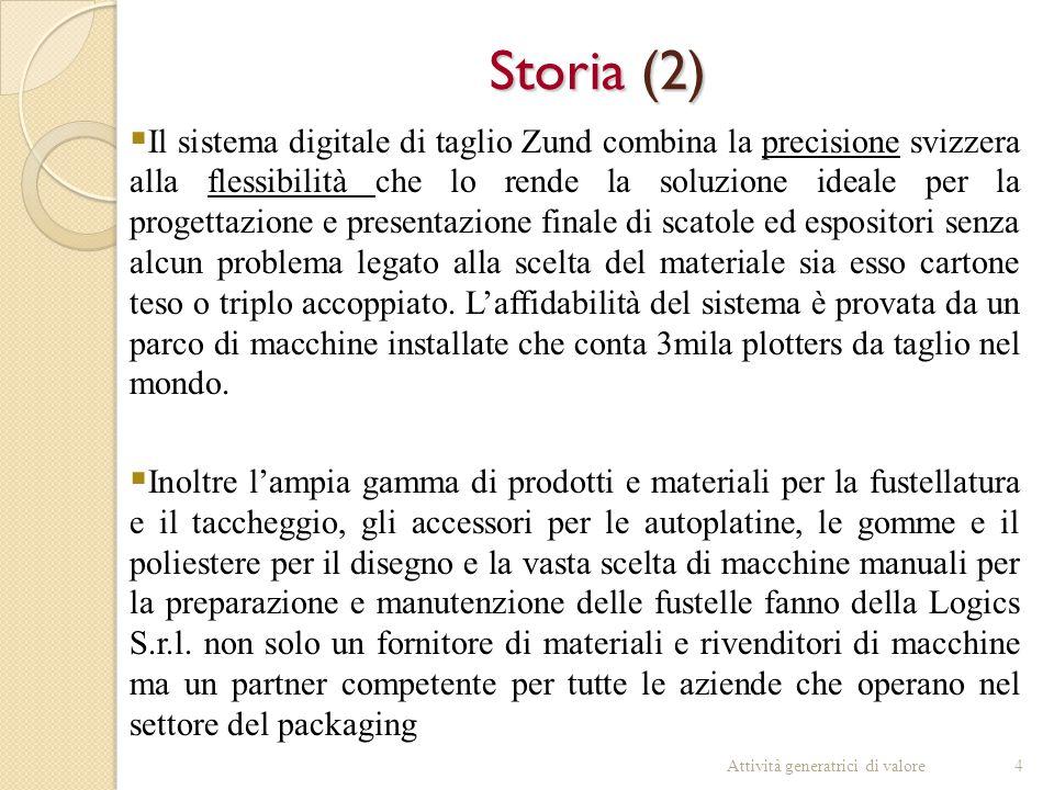 Storia (2)  Il sistema digitale di taglio Zund combina la precisione svizzera alla flessibilità che lo rende la soluzione ideale per la progettazione