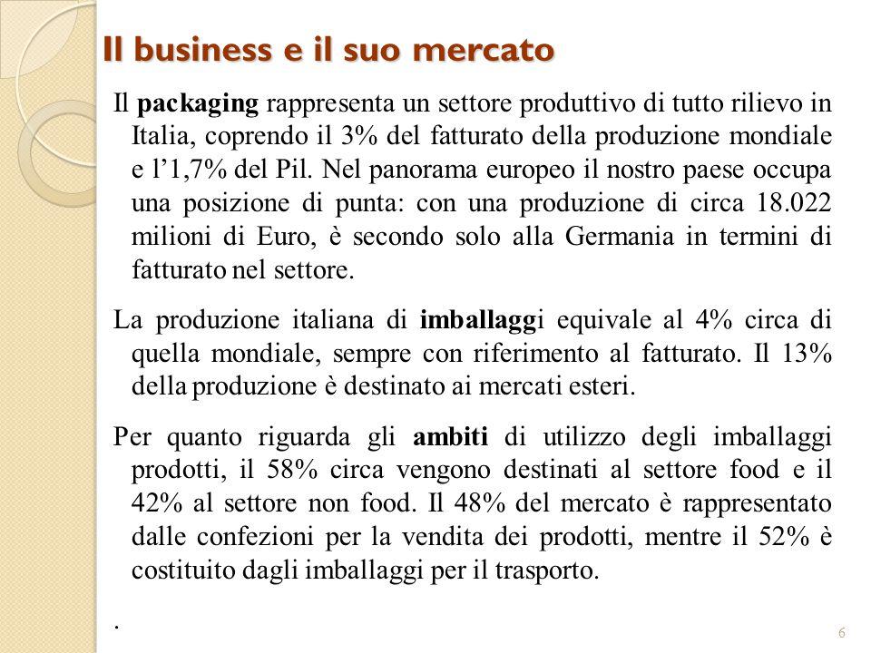 Il business e il suo mercato 6 Il packaging rappresenta un settore produttivo di tutto rilievo in Italia, coprendo il 3% del fatturato della produzion