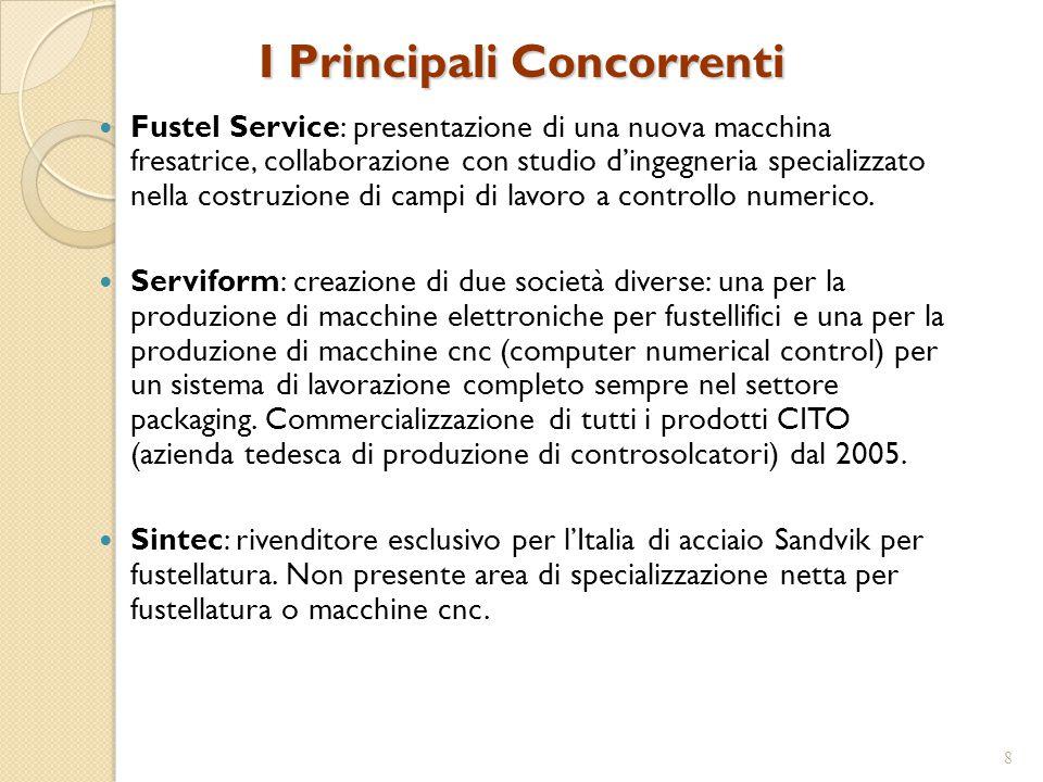 I Principali Concorrenti Fustel Service: presentazione di una nuova macchina fresatrice, collaborazione con studio d'ingegneria specializzato nella costruzione di campi di lavoro a controllo numerico.