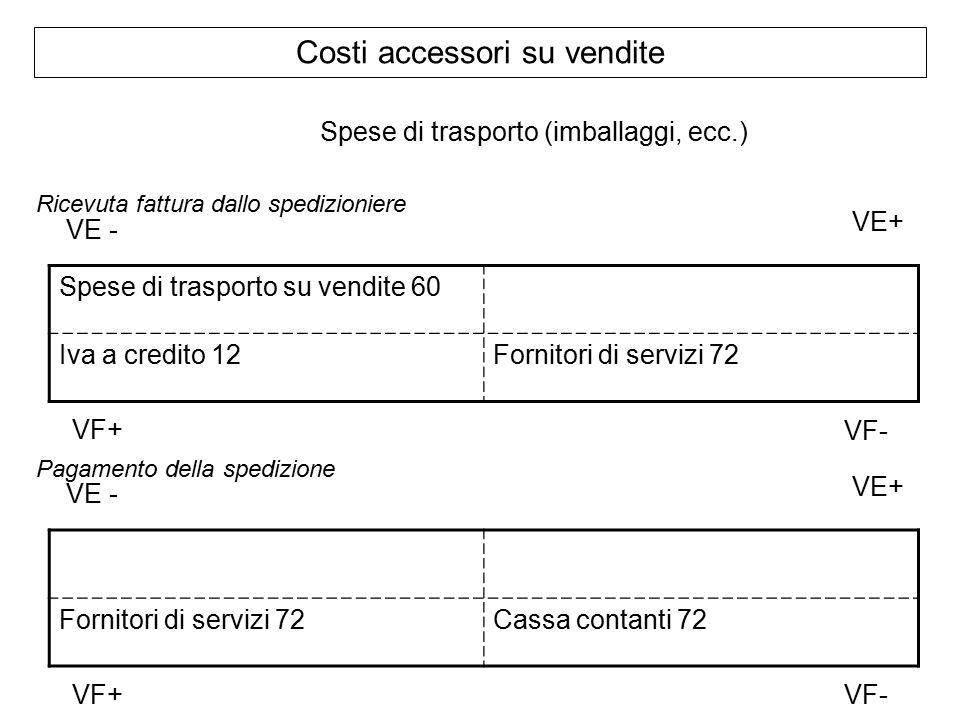 Costi accessori su vendite Spese di trasporto (imballaggi, ecc.) Ricevuta fattura dallo spedizioniere Spese di trasporto su vendite 60 Iva a credito 12Fornitori di servizi 72 VF+ VE+ VE - VF- Pagamento della spedizione Fornitori di servizi 72Cassa contanti 72 VF+ VE+ VE - VF-