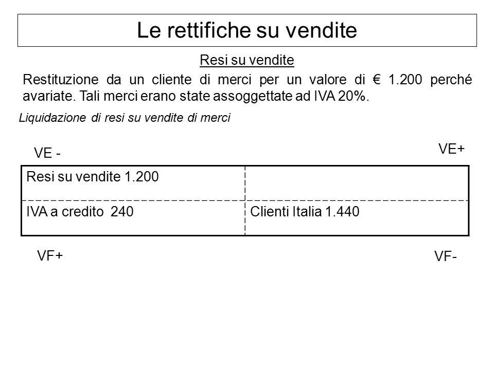 Resi su vendite Restituzione da un cliente di merci per un valore di € 1.200 perché avariate.