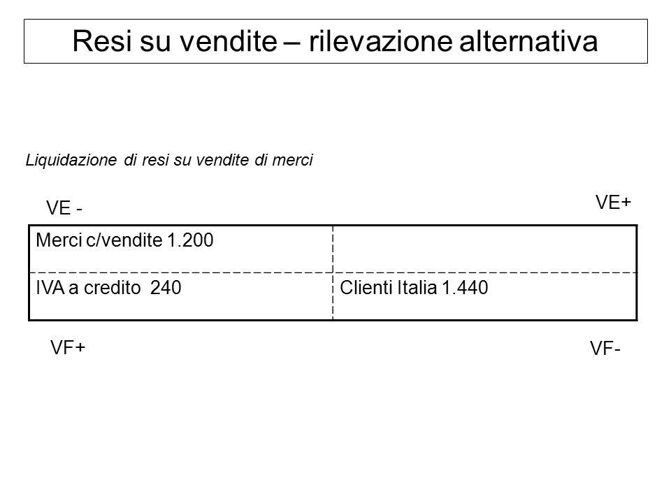 Merci c/vendite 1.200 IVA a credito 240Clienti Italia 1.440 Liquidazione di resi su vendite di merci Resi su vendite – rilevazione alternativa VF+ VE+ VE - VF-