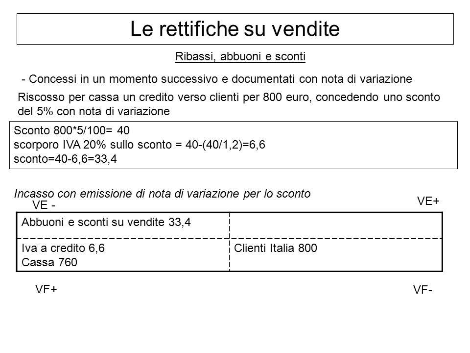 Ribassi, abbuoni e sconti - Concessi in un momento successivo e documentati con nota di variazione Riscosso per cassa un credito verso clienti per 800 euro, concedendo uno sconto del 5% con nota di variazione Sconto 800*5/100= 40 scorporo IVA 20% sullo sconto = 40-(40/1,2)=6,6 sconto=40-6,6=33,4 Incasso con emissione di nota di variazione per lo sconto Abbuoni e sconti su vendite 33,4 Iva a credito 6,6 Cassa 760 Clienti Italia 800 Le rettifiche su vendite VF+ VE+ VE - VF-