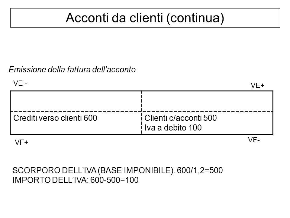 Acconti da clienti (continua) Emissione della fattura dell'acconto Crediti verso clienti 600Clienti c/acconti 500 Iva a debito 100 SCORPORO DELL'IVA (BASE IMPONIBILE): 600/1,2=500 IMPORTO DELL'IVA: 600-500=100 VF+ VE+ VE - VF-