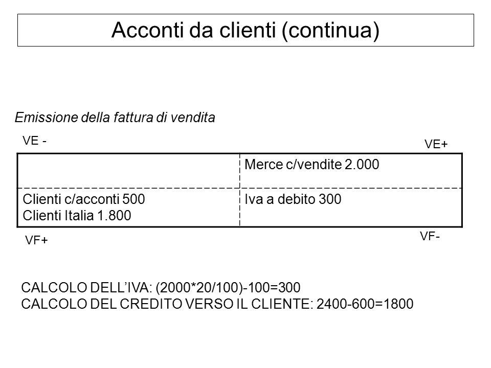 Acconti da clienti (continua) Emissione della fattura di vendita Merce c/vendite 2.000 Clienti c/acconti 500 Clienti Italia 1.800 Iva a debito 300 CALCOLO DELL'IVA: (2000*20/100)-100=300 CALCOLO DEL CREDITO VERSO IL CLIENTE: 2400-600=1800 VF+ VE+ VE - VF-