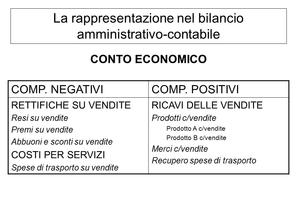 La rappresentazione nel bilancio amministrativo-contabile COMP.