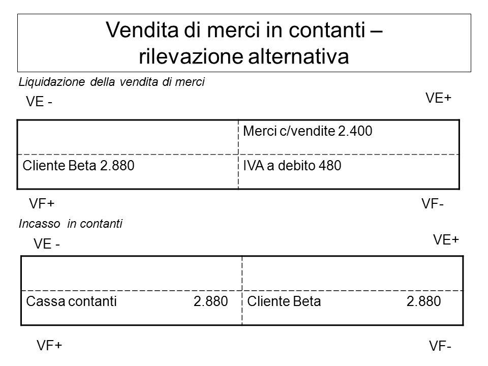 Vendita di merci in contanti – rilevazione alternativa Liquidazione della vendita di merci Incasso in contanti Cassa contanti 2.880Cliente Beta 2.880 Merci c/vendite 2.400 Cliente Beta 2.880IVA a debito 480 VF+ VE+ VE - VF- VF+ VE+ VE - VF-