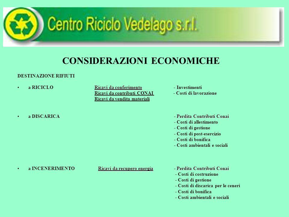 CONSIDERAZIONI ECONOMICHE DESTINAZIONE RIFIUTI Ricavi da conferimentoa RICICLO Ricavi da conferimento - Investimenti Ricavi da contributi CONAI - Costi di lavorazione Ricavi da vendita materiali Perdita Contributi Conaia DISCARICA - Perdita Contributi Conai - Costi di allestimento - Costi di gestione - Costi di post-esercizio - Costi di bonifica - Costi ambientali e sociali Ricavi da recupero energiaPerdita Contributi Conaia INCENERIMENTO Ricavi da recupero energia - Perdita Contributi Conai - Costi di costruzione - Costi di gestione - Costi di discarica per le ceneri - Costi di bonifica - Costi ambientali e sociali