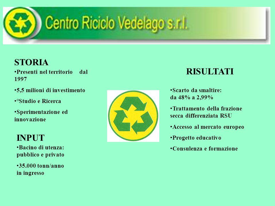 PERCORSO RACCOLTA DIFFERENZIATA - SELEZIONE materiali per le industrie - PRODUZIONE m.p.s.