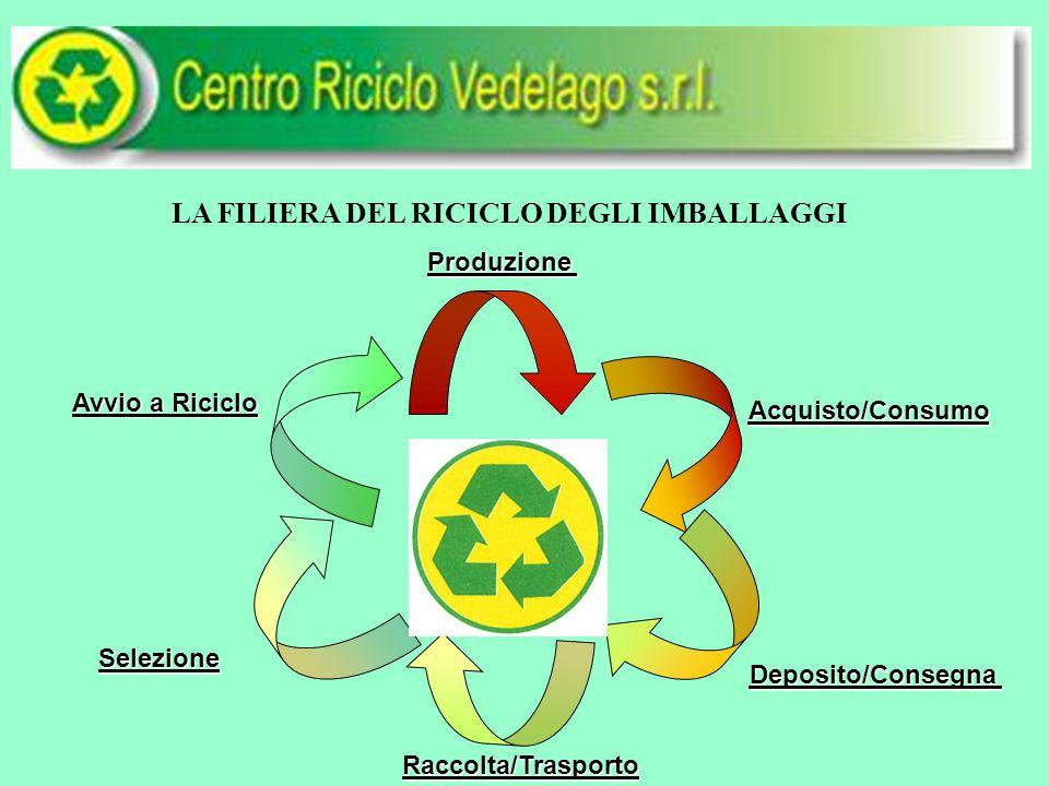 LA FILIERA DEL RICICLO DEGLI IMBALLAGGI Produzione Acquisto/Consumo Deposito/Consegna Selezione Avvio a Riciclo Raccolta/Trasporto