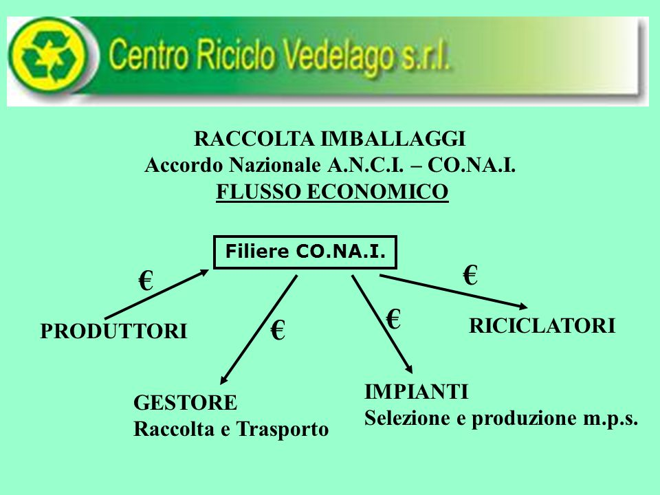 RACCOLTA IMBALLAGGI Accordo Nazionale A.N.C.I. – CO.NA.I.