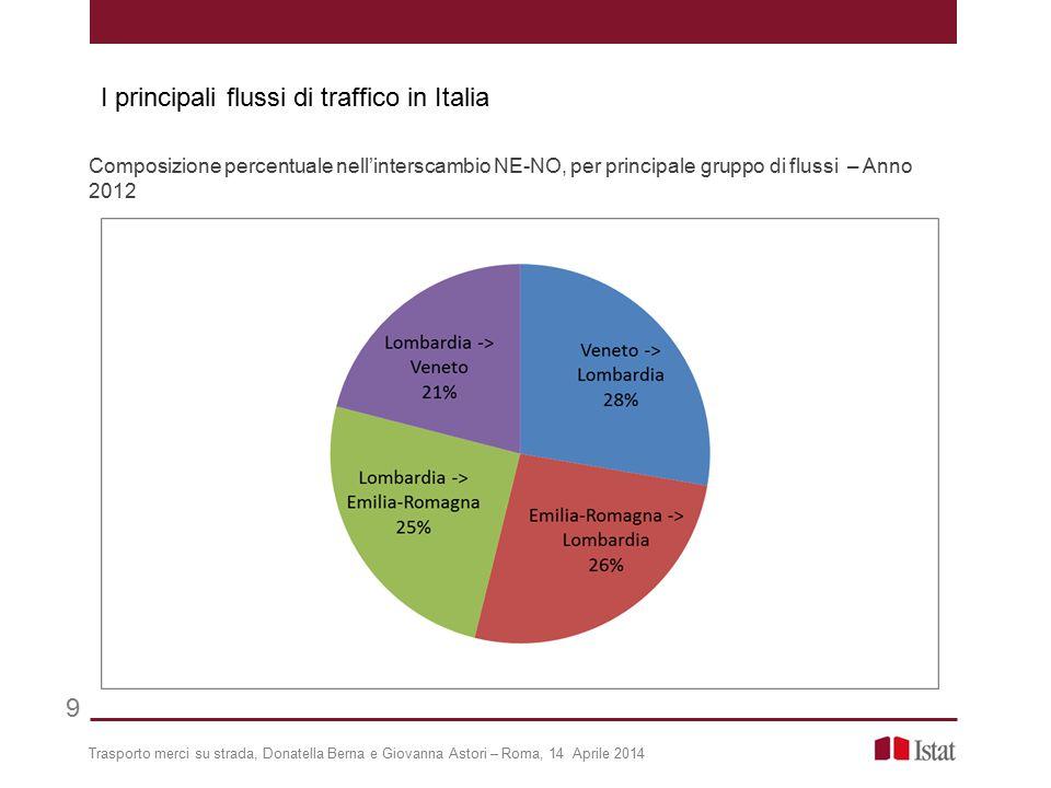 Trasporto merci su strada, Donatella Berna e Giovanna Astori – Roma, 14 Aprile 2014 Composizione percentuale nell'interscambio NE-NO, per principale g