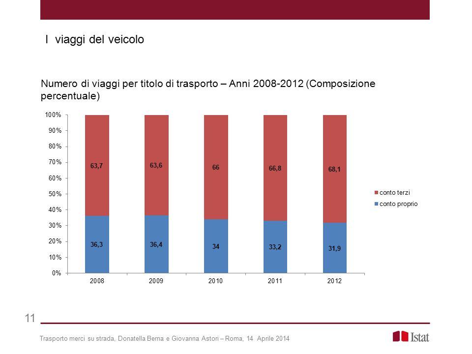 Trasporto merci su strada, Donatella Berna e Giovanna Astori – Roma, 14 Aprile 2014 11 Numero di viaggi per titolo di trasporto – Anni 2008-2012 (Comp