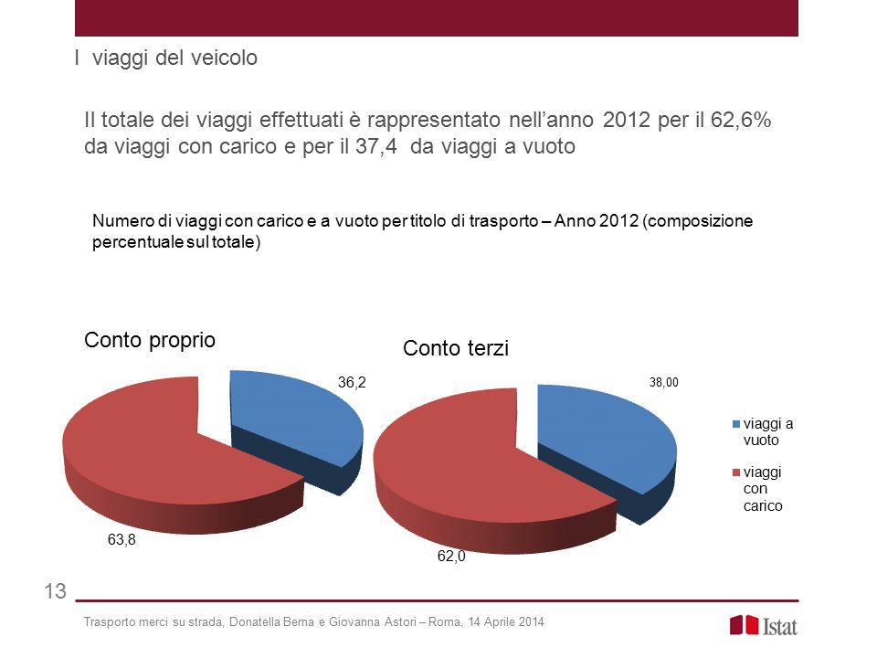 Trasporto merci su strada, Donatella Berna e Giovanna Astori – Roma, 14 Aprile 2014 13 Il totale dei viaggi effettuati è rappresentato nell'anno 2012
