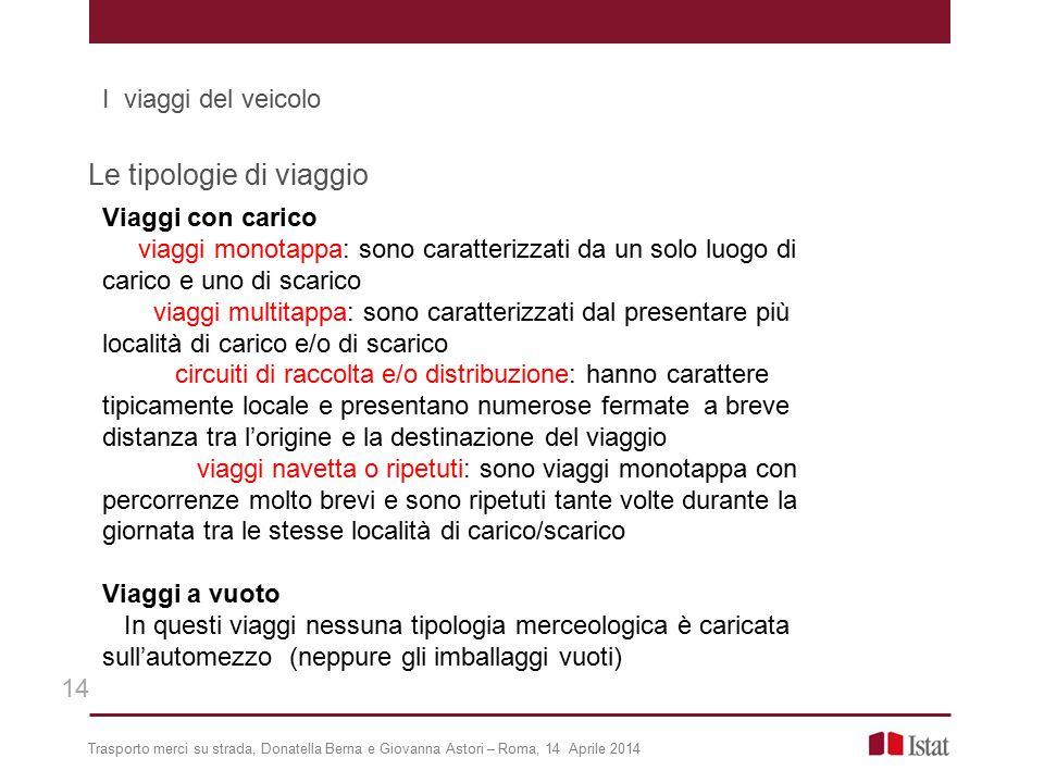 Trasporto merci su strada, Donatella Berna e Giovanna Astori – Roma, 14 Aprile 2014 Le tipologie di viaggio Viaggi con carico viaggi monotappa: sono c