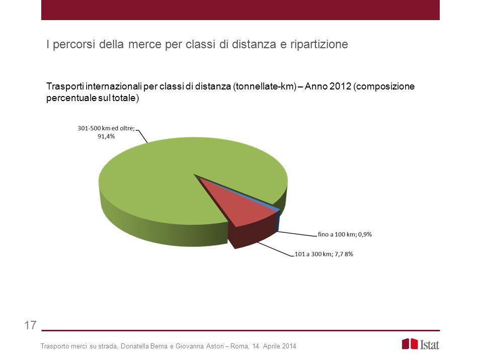 Trasporto merci su strada, Donatella Berna e Giovanna Astori – Roma, 14 Aprile 2014 17 Trasporti internazionali per classi di distanza (tonnellate-km)