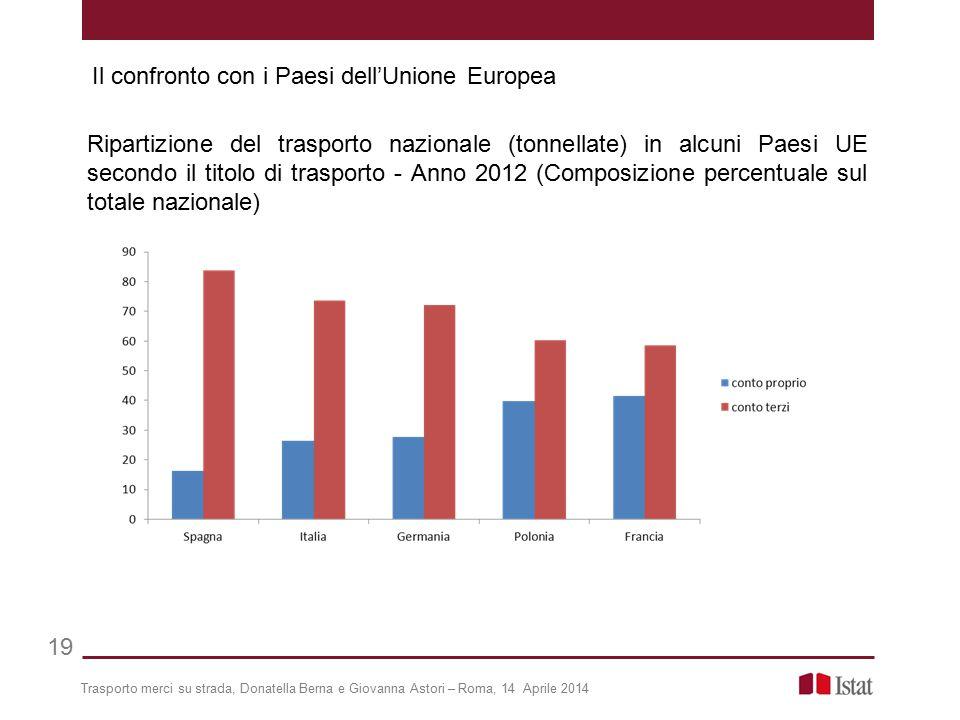 Trasporto merci su strada, Donatella Berna e Giovanna Astori – Roma, 14 Aprile 2014 19 Ripartizione del trasporto nazionale (tonnellate) in alcuni Pae