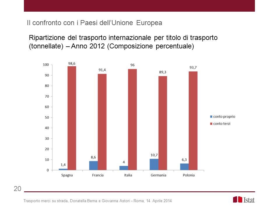Trasporto merci su strada, Donatella Berna e Giovanna Astori – Roma, 14 Aprile 2014 20 Il confronto con i Paesi dell'Unione Europea Ripartizione del t