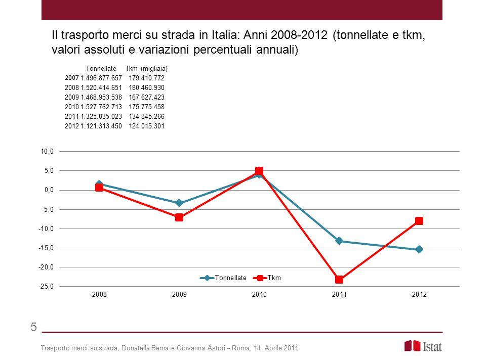 Trasporto merci su strada, Donatella Berna e Giovanna Astori – Roma, 14 Aprile 2014 5 Il trasporto merci su strada in Italia: Anni 2008-2012 (tonnella