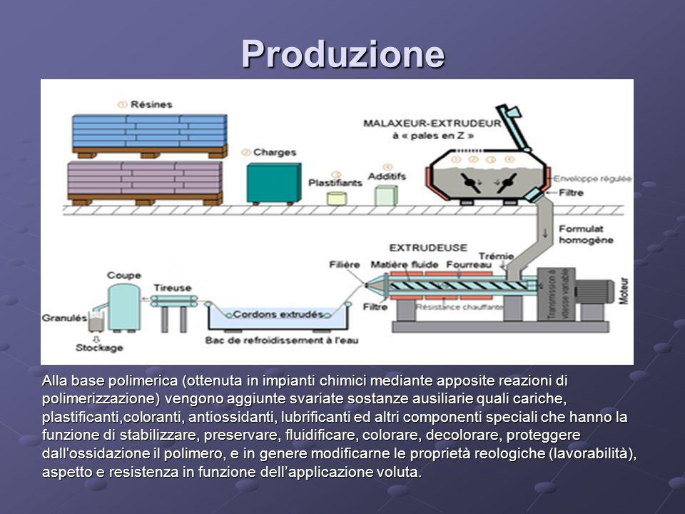 Alla base polimerica (ottenuta in impianti chimici mediante apposite reazioni di polimerizzazione) vengono aggiunte svariate sostanze ausiliarie quali