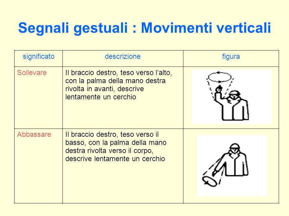 Segnali gestuali : Movimenti verticali significatodescrizionefigura SollevareIl braccio destro, teso verso l'alto, con la palma della mano destra rivolta in avanti, descrive lentamente un cerchio AbbassareIl braccio destro, teso verso il basso, con la palma della mano destra rivolta verso il corpo, descrive lentamente un cerchio