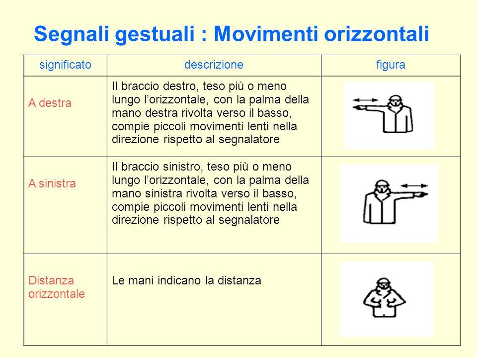 Segnali gestuali : Movimenti orizzontali significatodescrizionefigura A destra Il braccio destro, teso più o meno lungo l'orizzontale, con la palma della mano destra rivolta verso il basso, compie piccoli movimenti lenti nella direzione rispetto al segnalatore A sinistra Il braccio sinistro, teso più o meno lungo l'orizzontale, con la palma della mano sinistra rivolta verso il basso, compie piccoli movimenti lenti nella direzione rispetto al segnalatore Distanza orizzontale Le mani indicano la distanza
