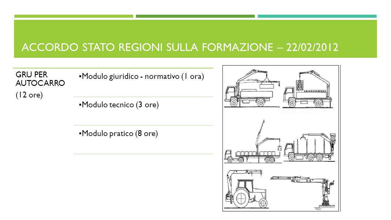 ACCORDO STATO REGIONI SULLA FORMAZIONE – 22/02/2012 GRU PER AUTOCARRO (12 ore) Modulo giuridico - normativo (1 ora) Modulo tecnico (3 ore) Modulo prat
