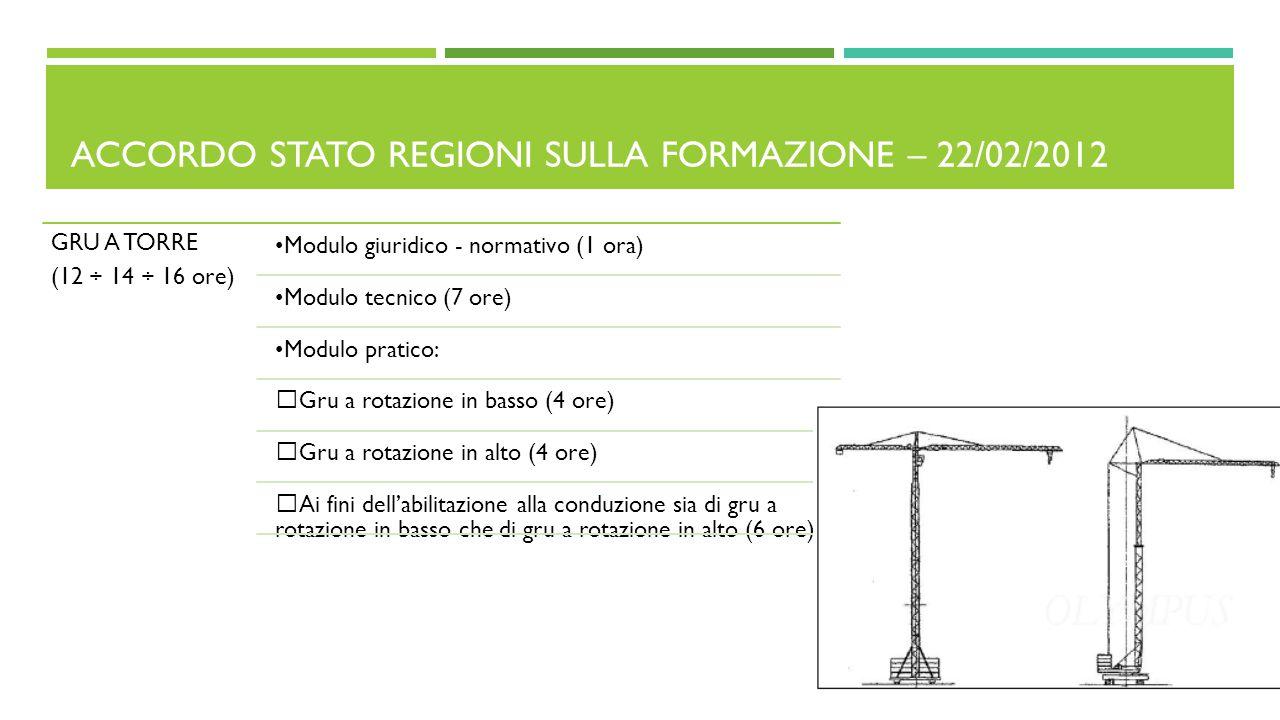 ACCORDO STATO REGIONI SULLA FORMAZIONE – 22/02/2012 GRU A TORRE (12 ÷ 14 ÷ 16 ore) Modulo giuridico - normativo (1 ora) Modulo tecnico (7 ore) Modulo