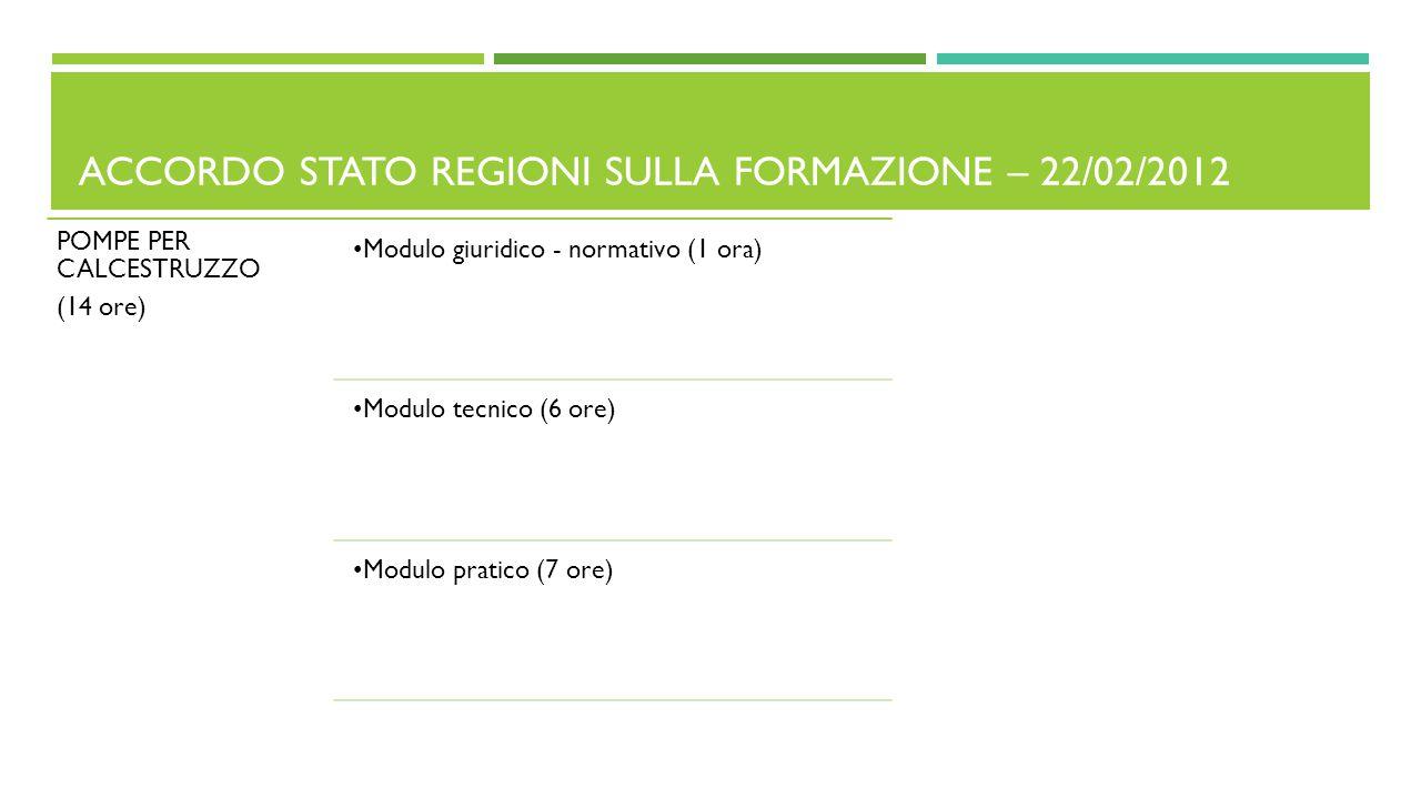 ACCORDO STATO REGIONI SULLA FORMAZIONE – 22/02/2012 POMPE PER CALCESTRUZZO (14 ore) Modulo giuridico - normativo (1 ora) Modulo tecnico (6 ore) Modulo