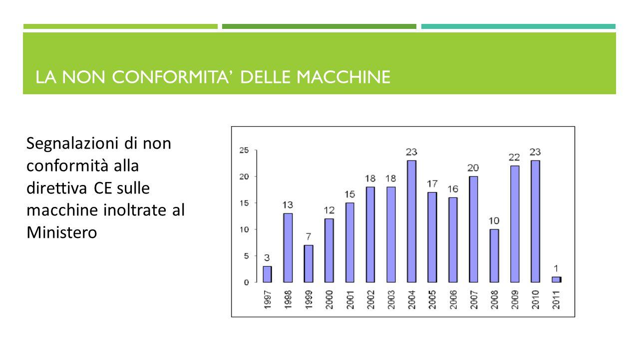 LA NON CONFORMITA' DELLE MACCHINE Segnalazioni di non conformità alla direttiva CE sulle macchine inoltrate al Ministero