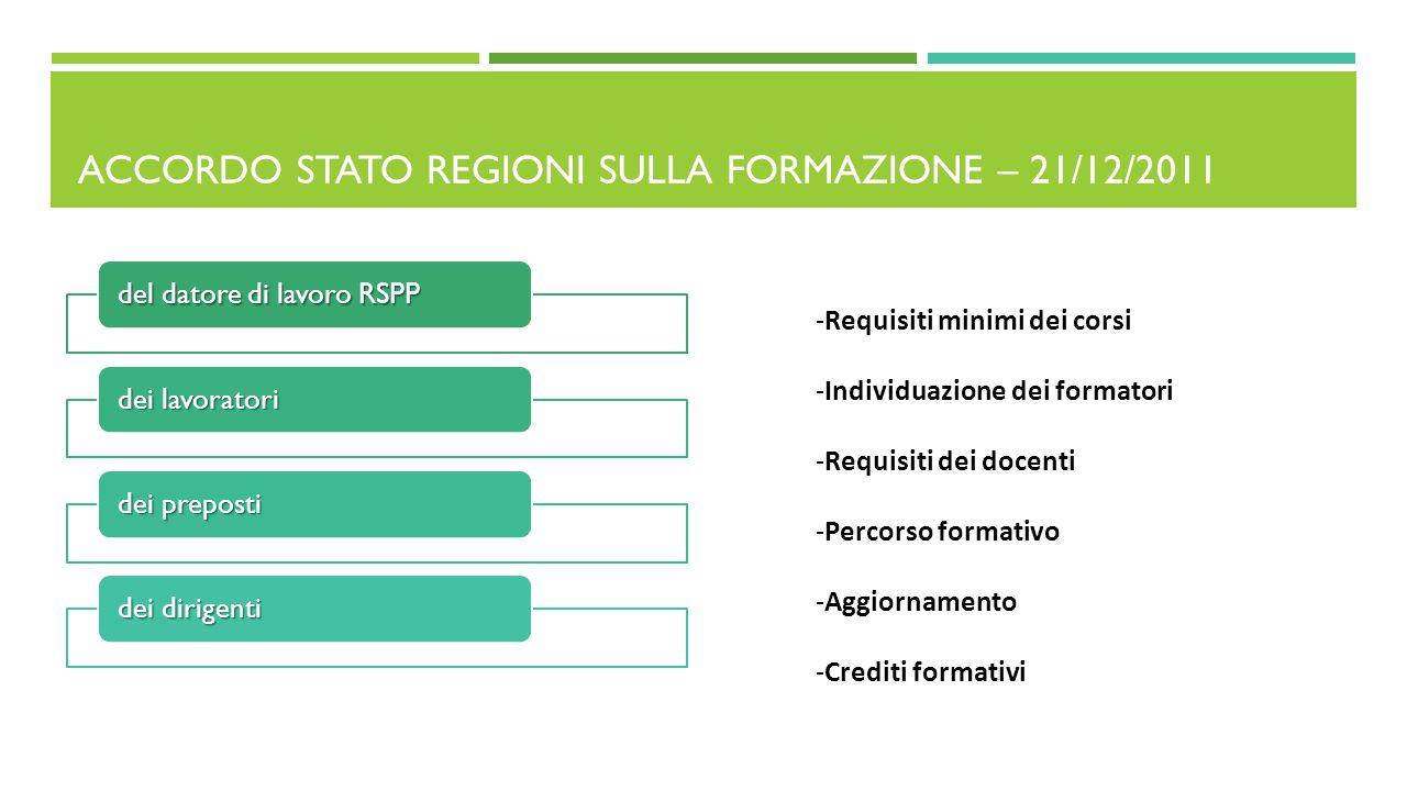 ACCORDO STATO REGIONI SULLA FORMAZIONE – 21/12/2011 del datore di lavoro RSPP dei lavoratori dei preposti dei dirigenti -Requisiti minimi dei corsi -I