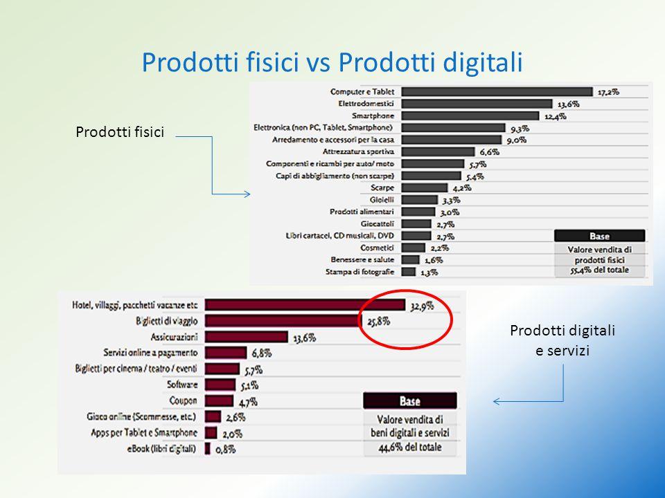 Prodotti fisici vs Prodotti digitali Prodotti fisici Prodotti digitali e servizi