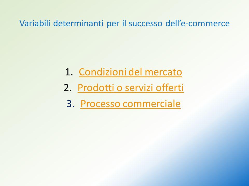 Variabili determinanti per il successo dell'e-commerce 1.Condizioni del mercatoCondizioni del mercato 2.Prodotti o servizi offertiProdotti o servizi offerti 3.Processo commercialeProcesso commerciale