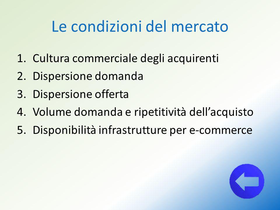 Le condizioni del mercato 1.Cultura commerciale degli acquirenti 2.Dispersione domanda 3.Dispersione offerta 4.Volume domanda e ripetitività dell'acqu