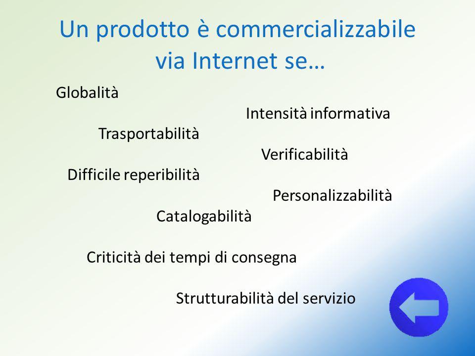 Un prodotto è commercializzabile via Internet se… Globalità Intensità informativa Trasportabilità Verificabilità Difficile reperibilità Personalizzabi