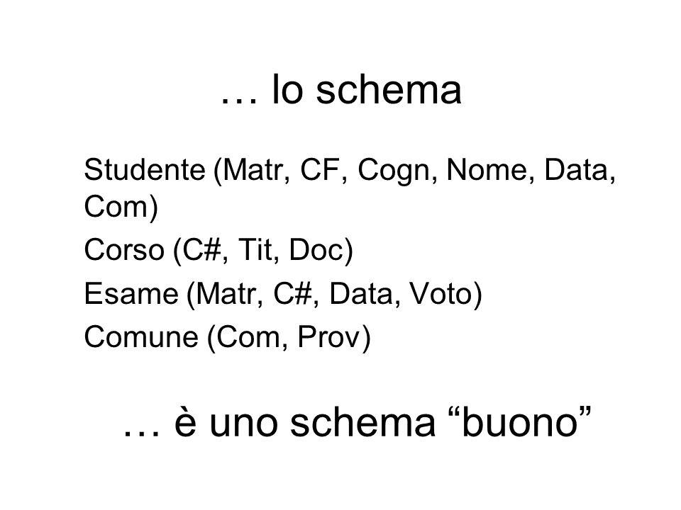 … lo schema Studente (Matr, CF, Cogn, Nome, Data, Com) Corso (C#, Tit, Doc) Esame (Matr, C#, Data, Voto) Comune (Com, Prov) … è uno schema buono