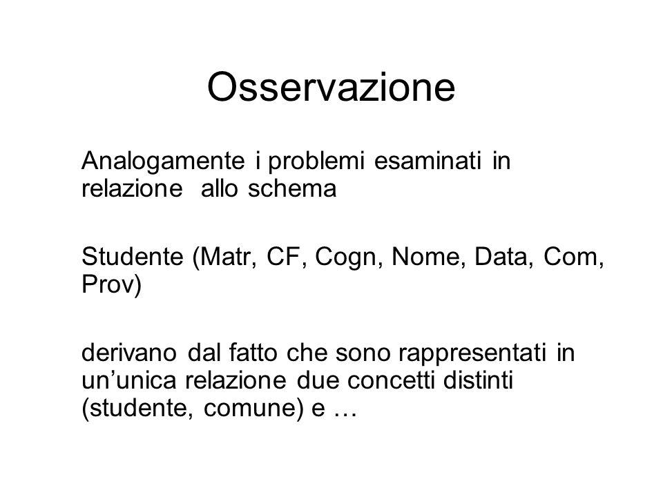 Osservazione Analogamente i problemi esaminati in relazione allo schema Studente (Matr, CF, Cogn, Nome, Data, Com, Prov) derivano dal fatto che sono rappresentati in un'unica relazione due concetti distinti (studente, comune) e …