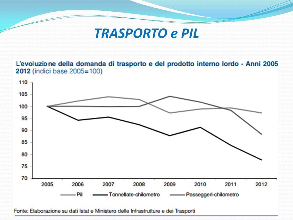 TRASPORTO e PIL 18