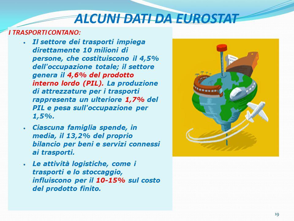 ALCUNI DATI DA EUROSTAT I TRASPORTI CONTANO: Il settore dei trasporti impiega direttamente 10 milioni di persone, che costituiscono il 4,5% dell occupazione totale; il settore genera il 4,6% del prodotto interno lordo (PIL).